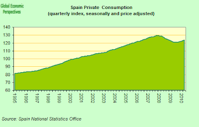 Spain+Private+Consumption+Index.png
