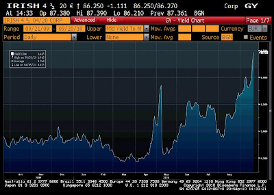 Ireland+10+yr+bond+yield..png