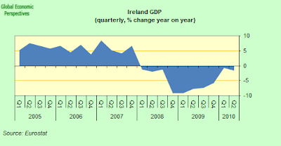 Ireland+GDP.png