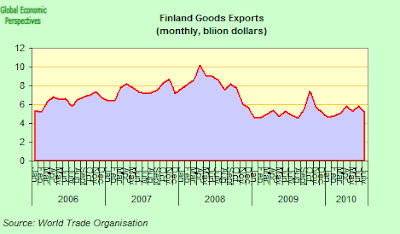 finland+exports+one.png