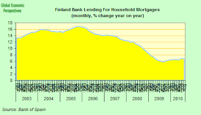 Finland+Bank+Lending+For+Household+Mortgages.png