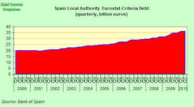Spain+Local+Authority+EDP+debt.png