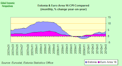 Estonia+%26+EA16+inflation+compared.png
