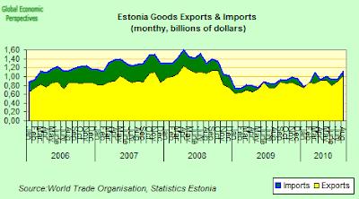 estonia+imports.png