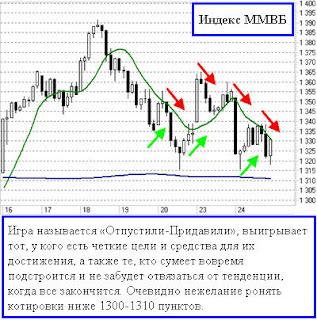 Кто чудит на рынке?