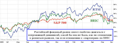 РТС vs BRIC vs SP500