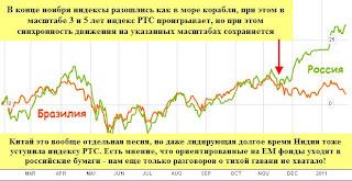 Россия против Бразилии - хоть в индексах мы ее побеждаем