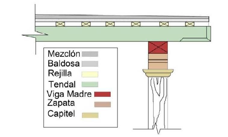 Santiago de los caballeros colonial artesonado mudejar terraza espanola y pilares - Medidas de baldosas ...