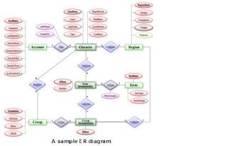 study online: er-diagram, Wiring diagram