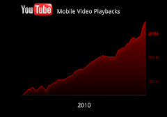 YouTube Mobile Daily Playbacks For 2010