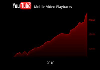 YouTube móvil, usuarios en alza