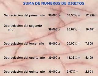 suma de numero de digitos