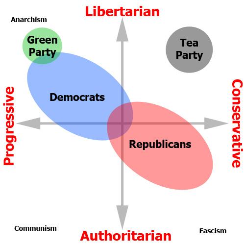 libertarian vs