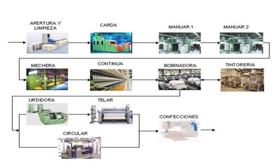 Procesos de Manufactura: MANUAL TEXTIL: PROCESO DE HILATURA