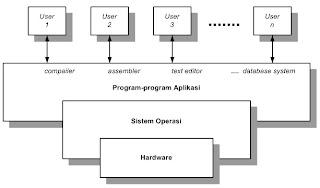 Gambar 1.2 abstraksi komponen-komponen komputer
