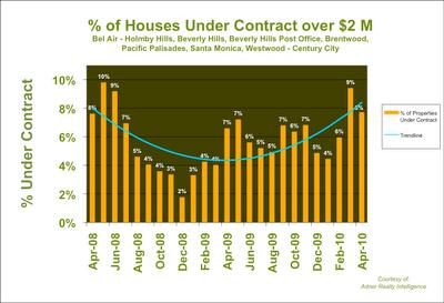 Westside Los Angeles Home Sales Velocity