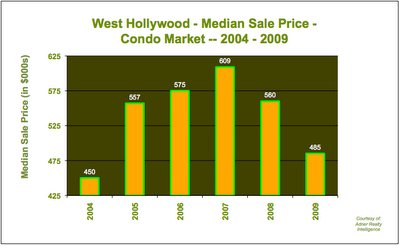 Condo Prices West Hollywood 2004 - 2009