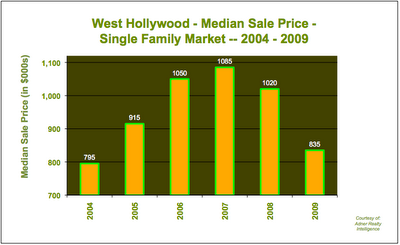 Home Prices West Hollywood 2004 - 2009