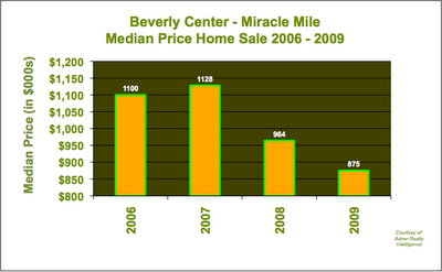 Median Price Beverly Center Miracle Mile