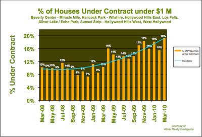 Los Angeles home market 2008 - 2010
