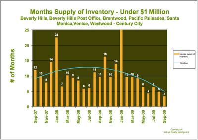 Westside Los Angeles Housing Stats September 2009