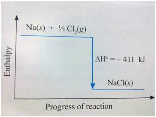 2 9 13 thermochemistry Quizzes science  chemistry  thermochemistry  thermochemistry review  energy is required to raise the temperature of 200 kg of the  9 a metal has.
