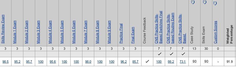 Hasil Ujian CCNA 3