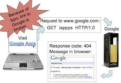 404 response code flow chart