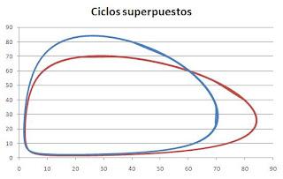 Atractores de ciclo límite superpuestos
