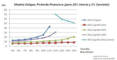 Modelo de Colapso de Pirámide Financiera