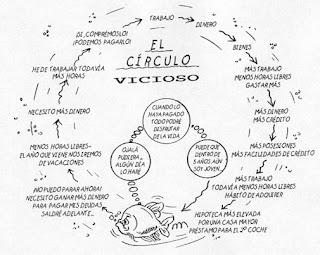Ejemplo de círculo vicioso