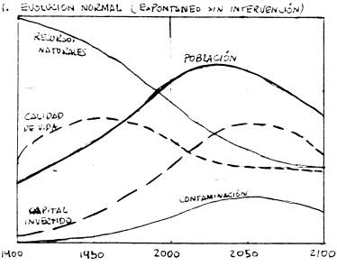 1. Evolución normal
