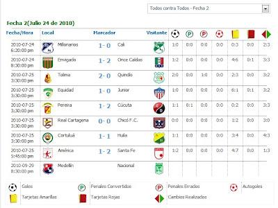 Resultado De Los Partidos Segunda Fecha Del Futbol Colombiano