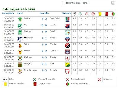 Resultado De Los Partidos Cuarta Fecha Del Futbol Colombiano