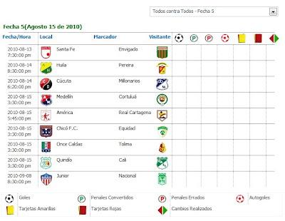 Programacion De La Quinta Fecha Del Futbol Profesional Colombiano