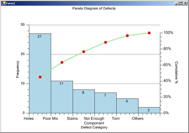 Pmp Preparation What Is A Pareto Diagram