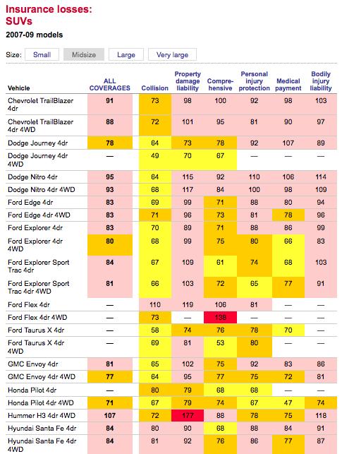 Iihs Examines Insurance Losses By Vehicle Model Gcbc