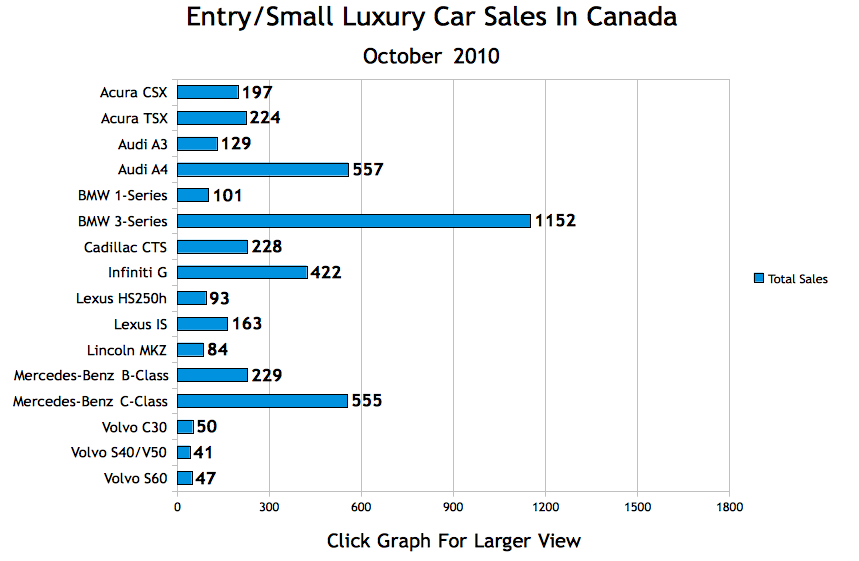 state of luxury car sales and distribution Luxury car sales growth in the united states in january 2017, by category us luxury vehicle market: sales growth by category 2017 luxury car brands the most important statistics.