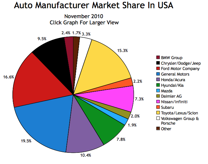 new vehicle market share by brand in america   november 2010
