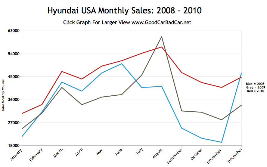 Hyundai Usa Sales Figures And Percentage Growth In 2010