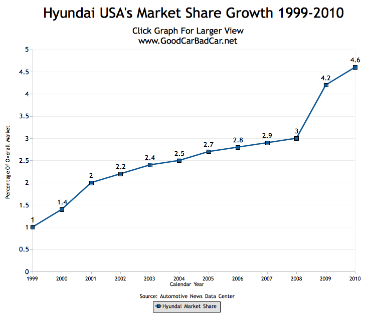 Hyundai USA Market Share Growth 1999 - 2010