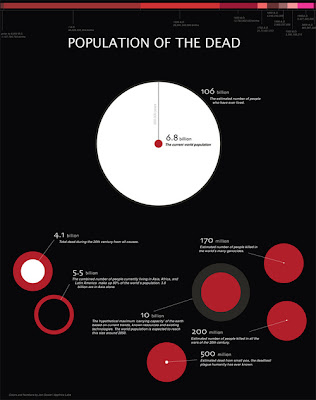Population of Dead
