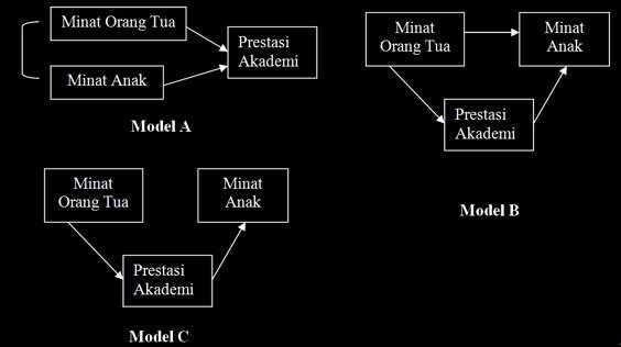 About lisrel bag viii path analysis analisis jalur cara melakukan analisis jalur adalah melalui structural equation model sem untuk menguji berbagai model hubungan yang ada baik tanpa memperhitungkan ccuart Choice Image