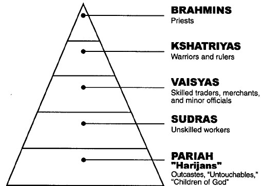 [Caste System Triangle 06.01]