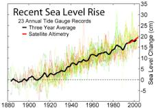 Cambio en el nivel de los mares