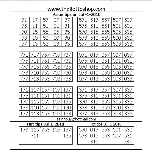 Thai Lottery Guide July