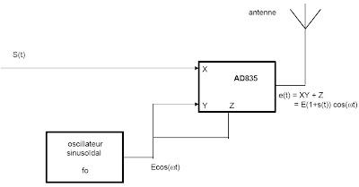 structure de l'émetteur