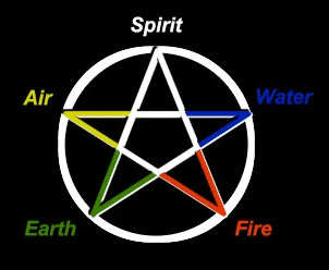 Anarchism And Religion Wicca | RM.