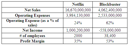 netflix case analysis essay example