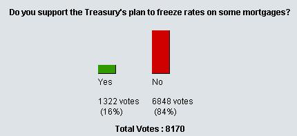 Wall Street Journal Poll:Do you support the Treasurys plan to freeze rates on some mortgages?